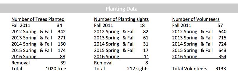 Planting data